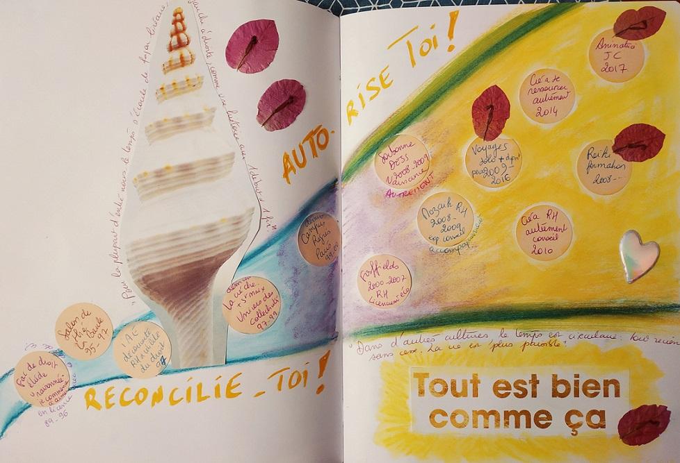 Revisiter mon CV avec le journal créatif (cycle de 6 ateliers) @ Cambo les Bains